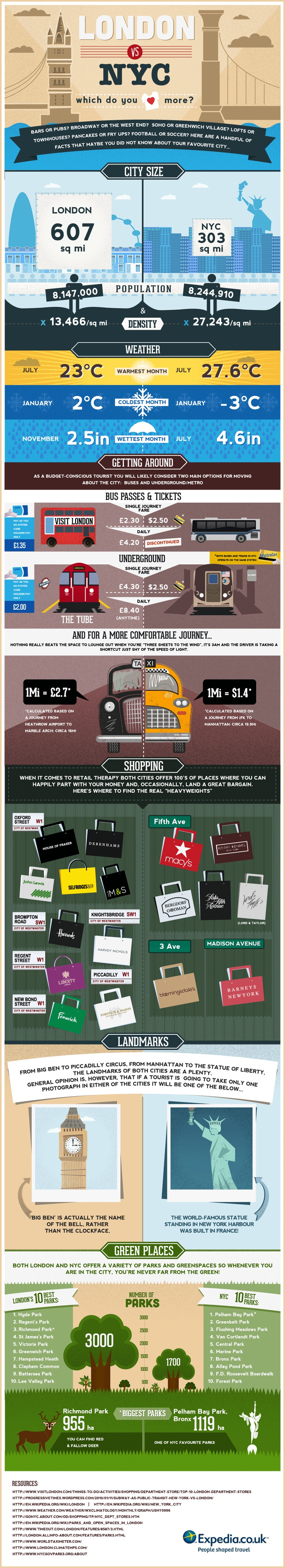London or NYC - Expedia Infographic